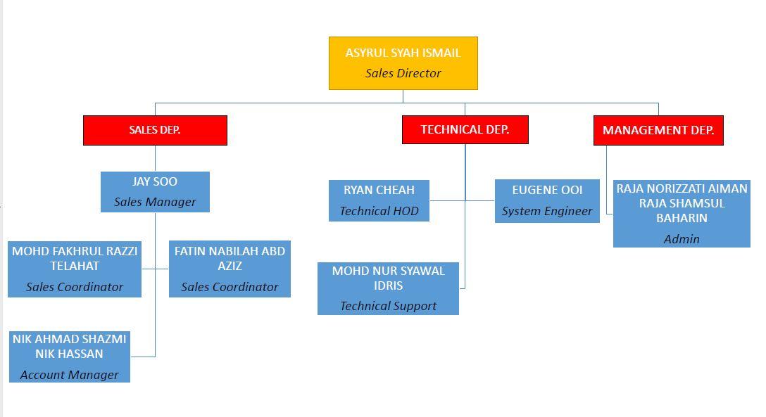 puchong-chart